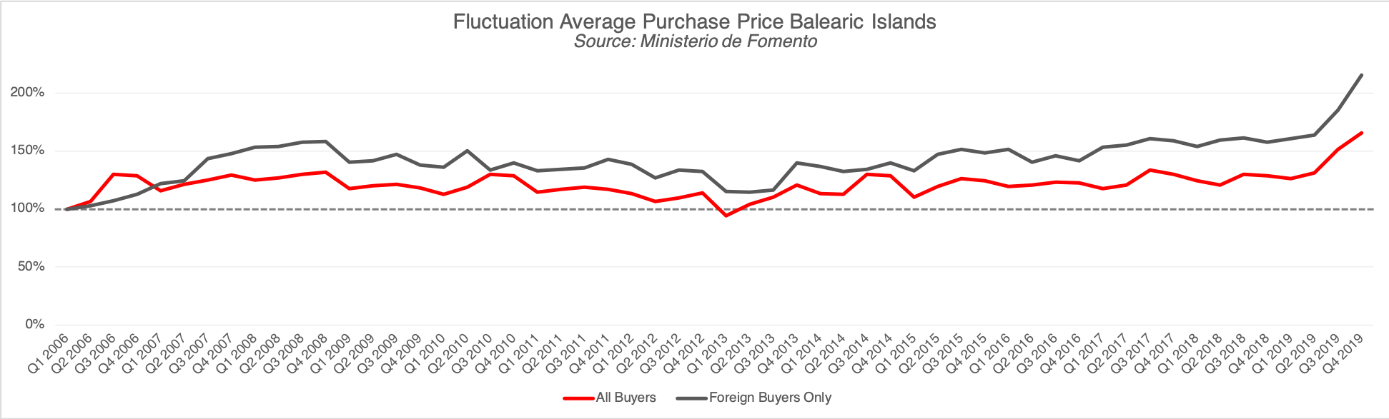 Fluctuation Average Purchase Price Balearic Islands