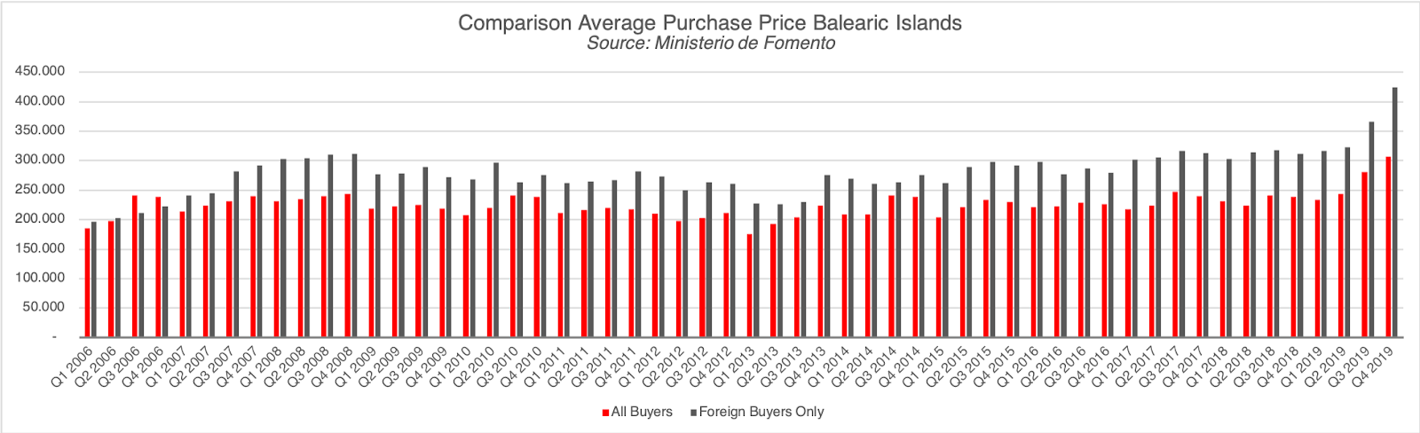 Comparison Average Purchase Price Balearic Islands